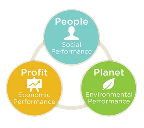 Research on corporate sustainability