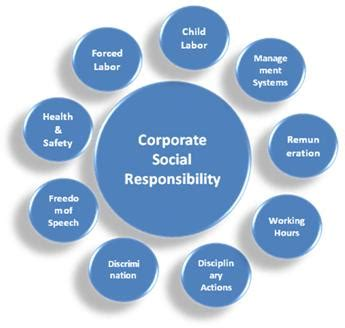 RESEARCH ON CORPORATE SOCIAL RESPONSIBILITY REPORTING